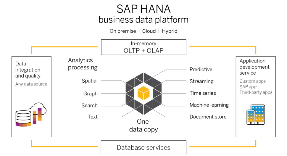 SAP Business One HANA Schema